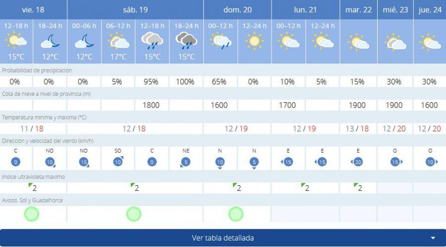 Previsión de AEMET para este fin de semana en Estepona.